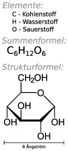 Summenformel und Strukturformel von Zucker (Glukose).