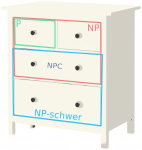 Die Klasse NP besteht aus drei Schubladen: wir nennen sie P, NP und NPC.